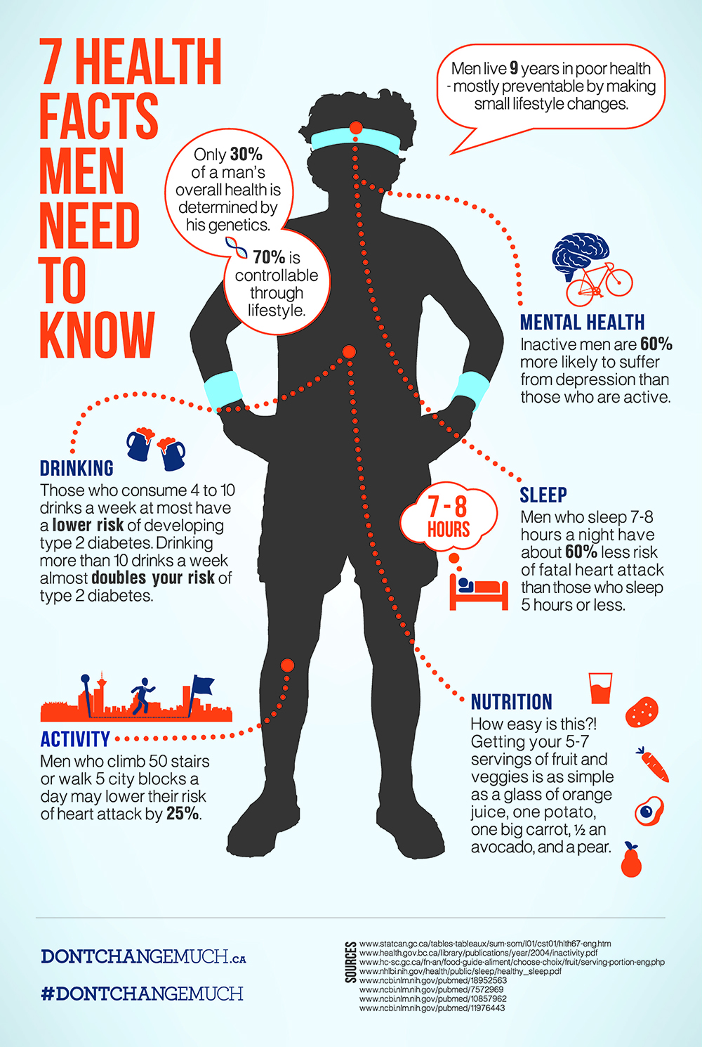 mens health info graphic