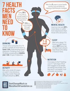 7 Facts Men Need to Know infographic